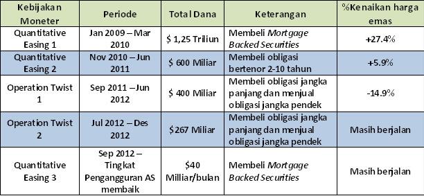 Tabel Kebijakan Non-Konvensional Fed - Harga Emas