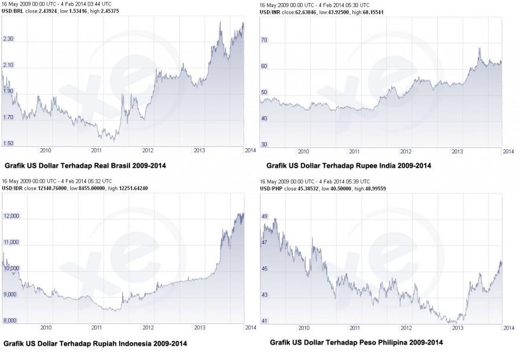 Grafik Nilai Tukar Dollar Vs Mata Uang Emerging Market